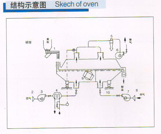 硫铵专用zhendong硫化chuang干燥机组(图1)